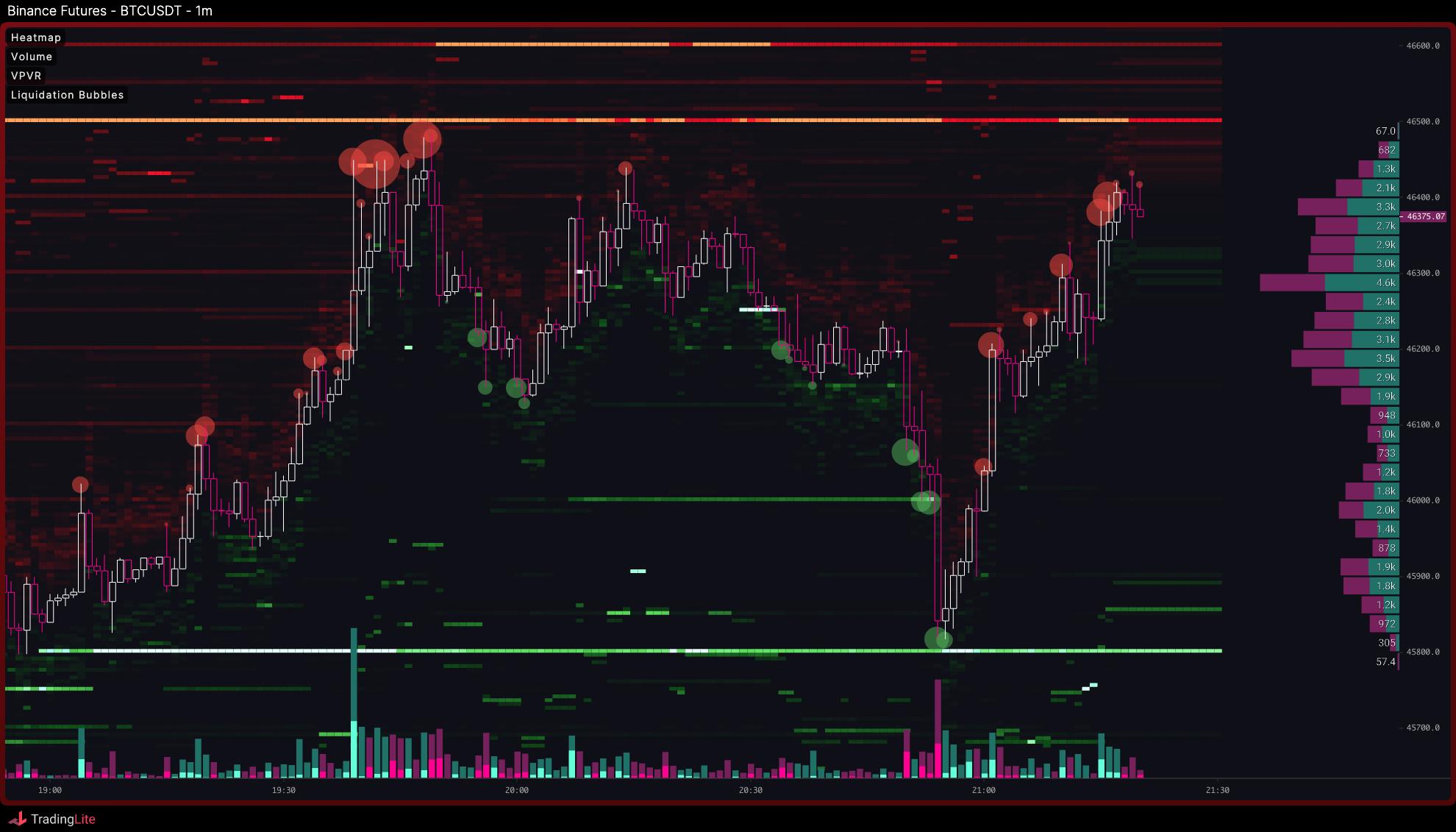 TL Chart